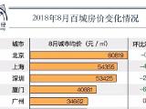 跌了!2018年8月全国百城房价变化出炉,扬州跌了这么多!