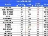 滁州4月住宅楼盘网签1477套 住宅库存为10200套