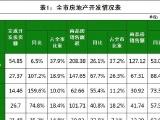 2017年阳江市区商品住宅交易均价5901.8元/㎡ 同比上涨17.3%