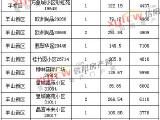 【每日成交】8月15日信阳市三区成交商品住宅118套,均价5059元/平米