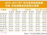 市场调整 8月二手楼梯楼成交占比缩小到43%