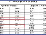 不可思议!5月百城房价涨得最猛的居然是漳州!同比涨幅66%!