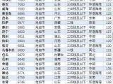 今天最新发布的261个城市房价排名 烟台全国排名47