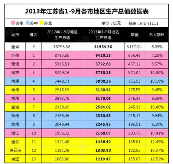 苏州各县市区gdp排名2021_江苏苏州,苏州各县市区GDP排名,人均GDP最高的区将近30万