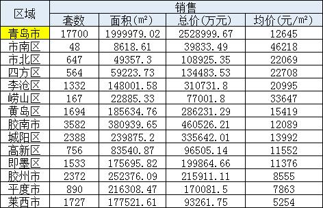 3月青岛新房成交17700套 均价环比下降2.13%