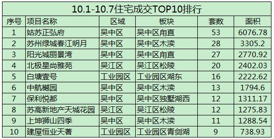 2018年國慶住宅成交環比增320% TOP5實力紅盤值得買