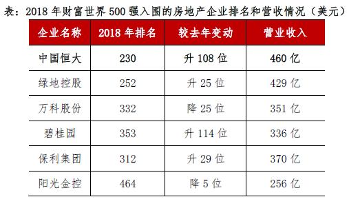 《财富》世界500强榜单出炉 绿地控股两年飙25位