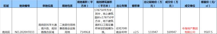 新地王诞生!中海地产楼面价9507.5元/㎡摘哈西住宅地块哈尔滨插图