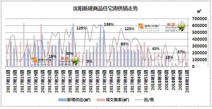 一周数据:沈阳上周新增仅有融创唐轩府,中海双盘并列单盘榜冠军