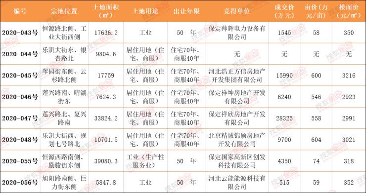 土拍丨保定8地块出让结果公示 东亚新华604万/亩意外拿地