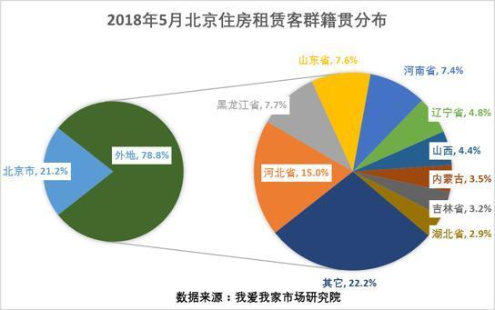 5月北京住房租赁量增价稳  暑期旺季初现端倪