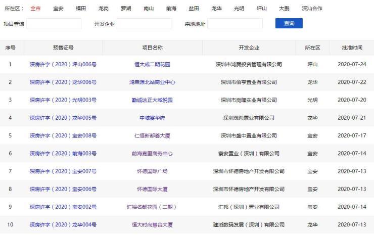 7月深圳楼市网签新房住宅3478套 二手房破万再创新高