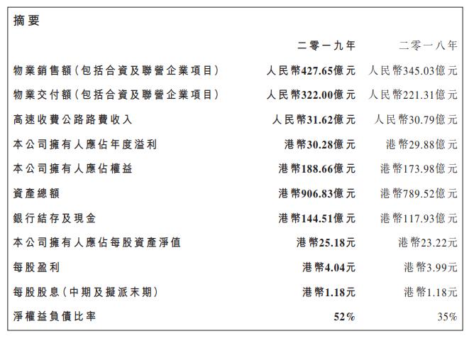 路劲:2019年归属股东净利润30.28亿港元