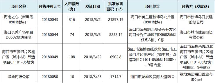 3月海口仅发放4张预售证 共508套房源入市