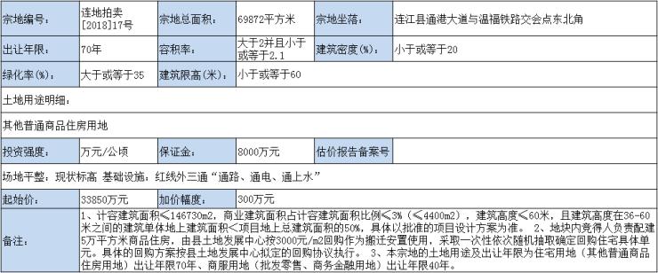 3.415亿!连江城建竞得连地拍卖[2018]17号地块