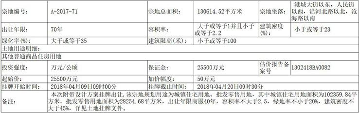 渤海新区3宗住宅用地挂牌出让 总面积达424亩
