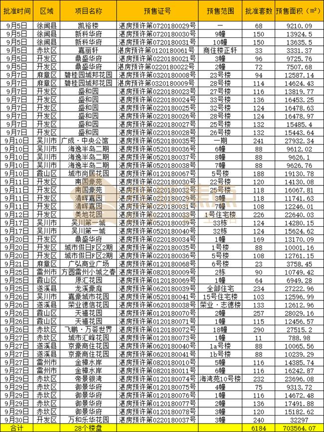 9月湛江楼市月报丨网签1061套,约6184套新房源预售入市