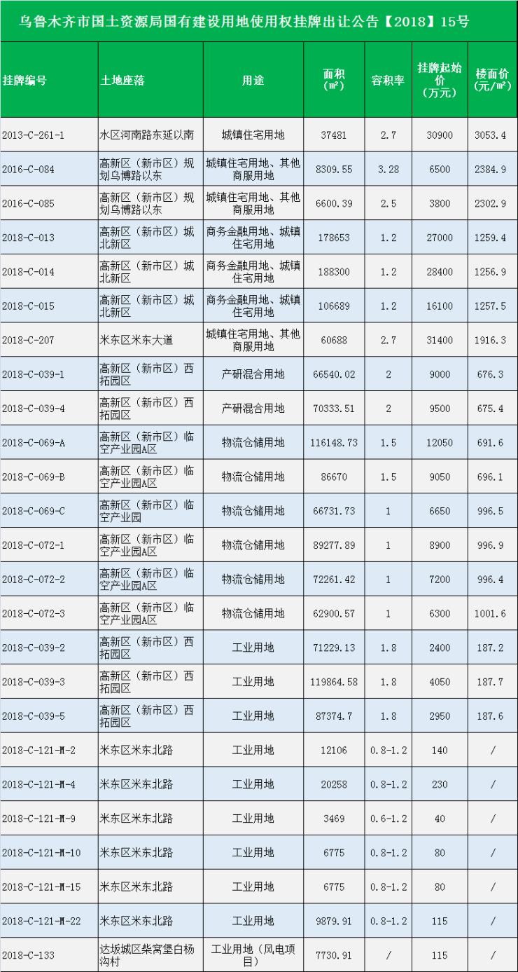 烏魯木齊最新土地出讓公布 最低樓面價187.6元/㎡