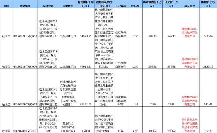 松北四宗商住用地成交 楼面价142.43元/㎡起哈尔滨插图