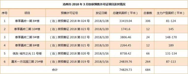 """楼市""""证""""新鲜!沧州3大项目新获6张预售证 共684套房源"""