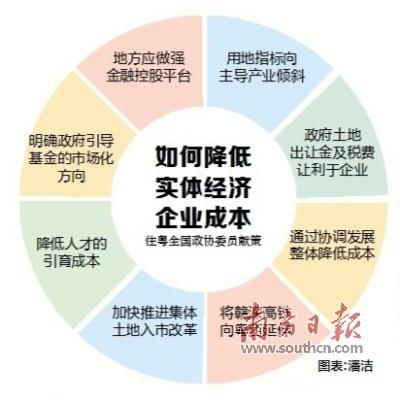 住粤全国政协委员建议: 政府土地出让金及税费让利于企业