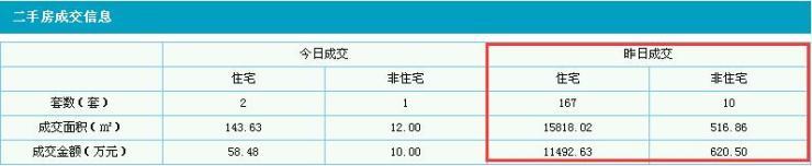 9.29莞二手房卖167套 均价7266元/㎡