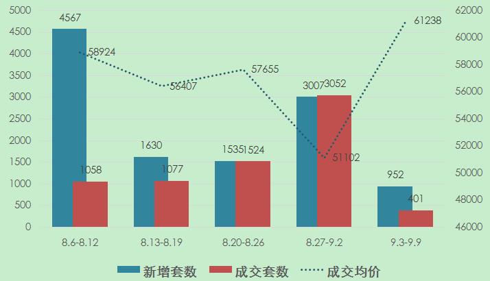 """上周上海新房市场量跌价涨 市场短暂休整迎""""金九"""""""