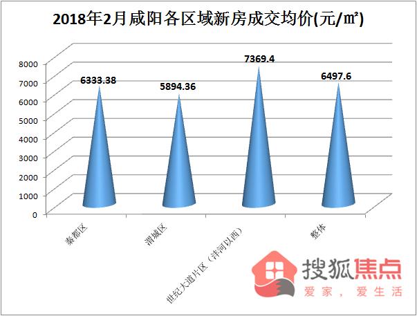 咸阳楼市2月新房成交均价6497.6元/㎡ 已连涨13个月