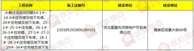 官方发布:石家庄鹿泉区1项目新获预售证  涉及4栋住宅楼