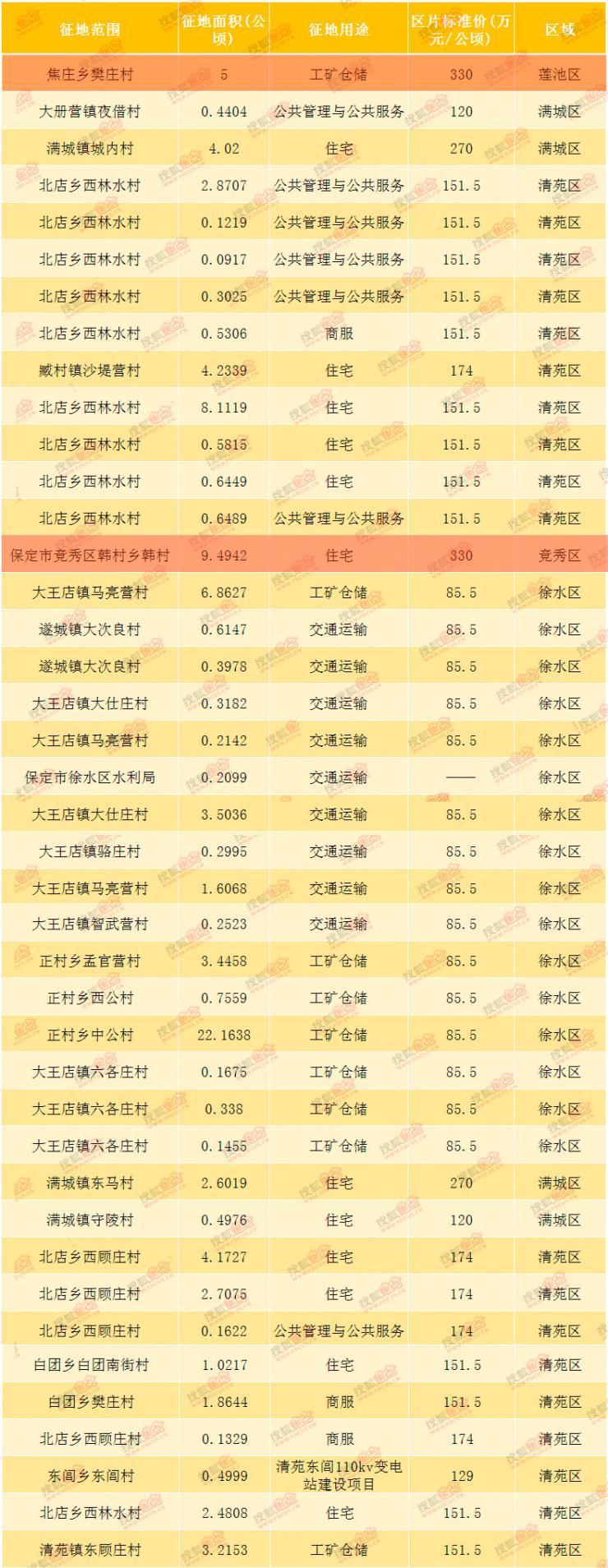 搜狐焦点网:2018年4月保定房地产市场运行报告