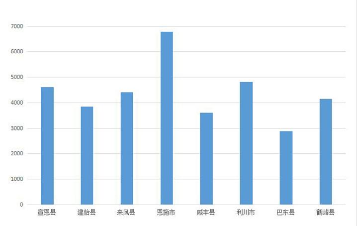 恩施州10月商品房销量成色不足 仅网签备案1561套