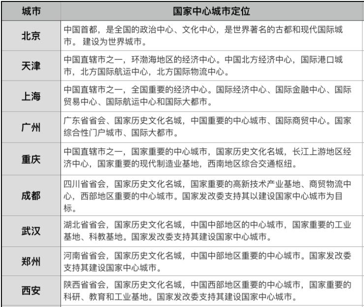 """从前8个国家中心城市看""""新秀""""西安 购房者看到了什么?"""