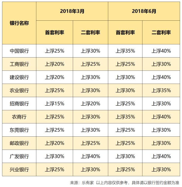 央行降准房贷放松?想多了!东莞首套房贷上浮30%!