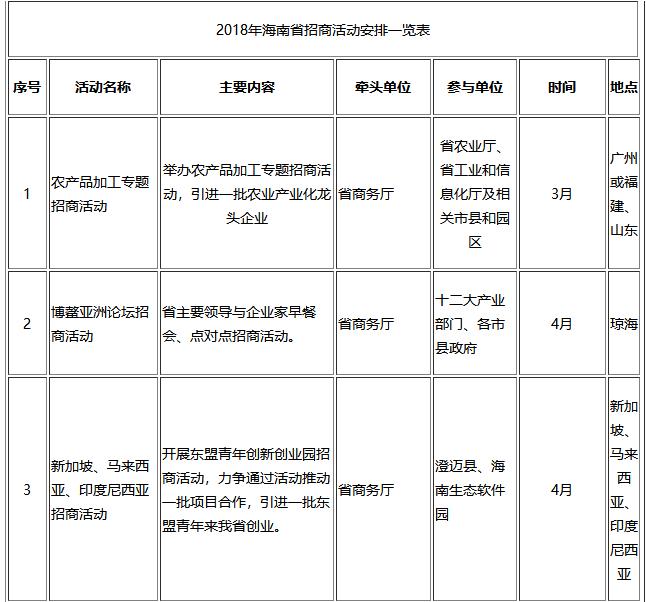 2018海南省招商工作计划出台 6月举办综合招商活动