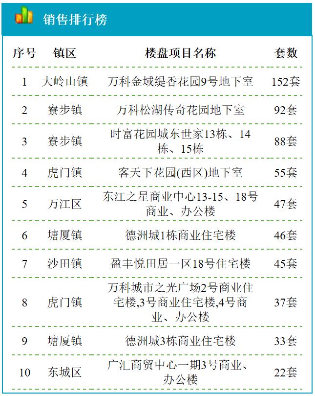 11月7日东莞新房成交158套 均价18628元/㎡
