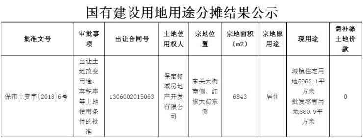 公示 保定上东御景、锦绣城三期2项目土地用途分摊