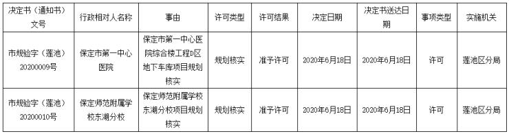 保定自然规划局发布保定师范附属学校东湖分校规划核实