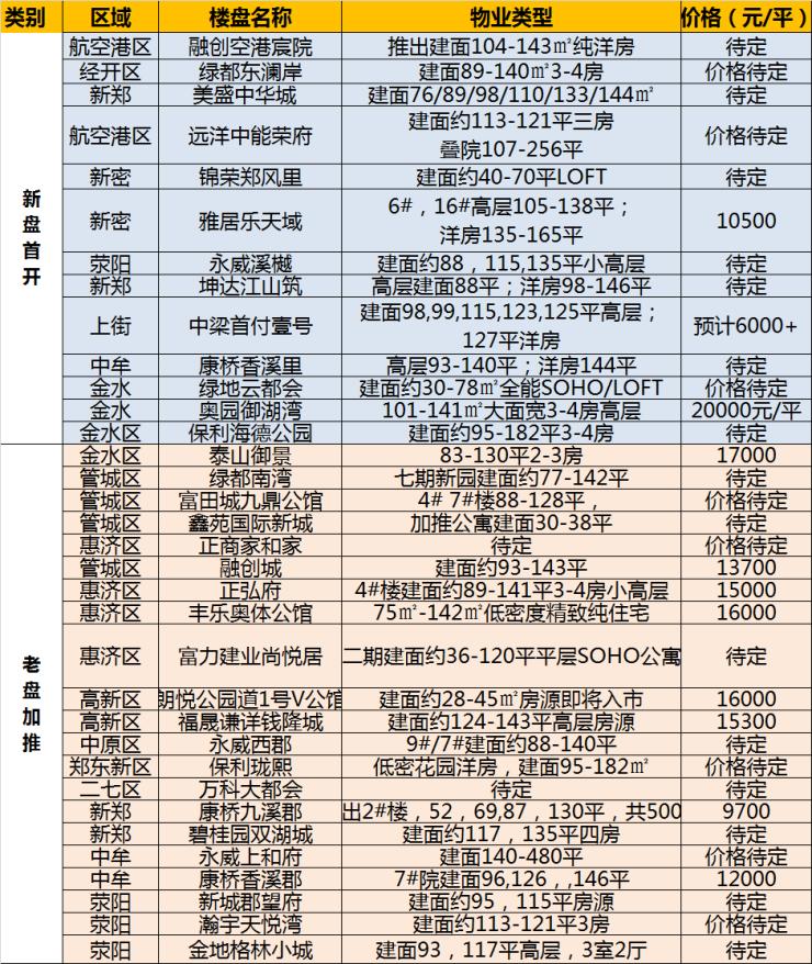 34个热盘扎堆亮相 这个6月郑州楼盘拼了!