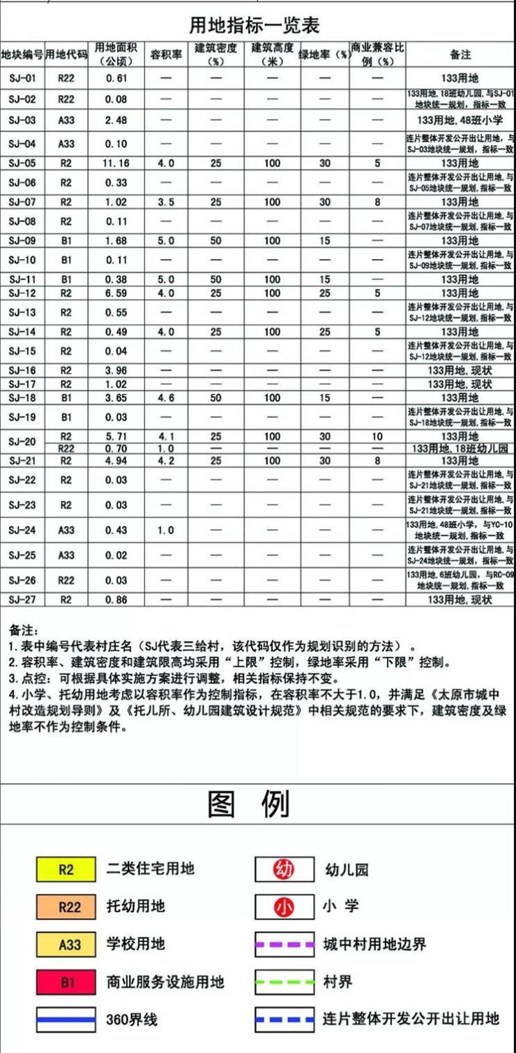 """體量巨大!尖草坪三給片區""""五村""""改造用地規劃新鮮出爐"""