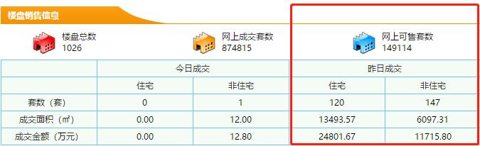10月18日东莞新房成交120套 均价18380元/㎡