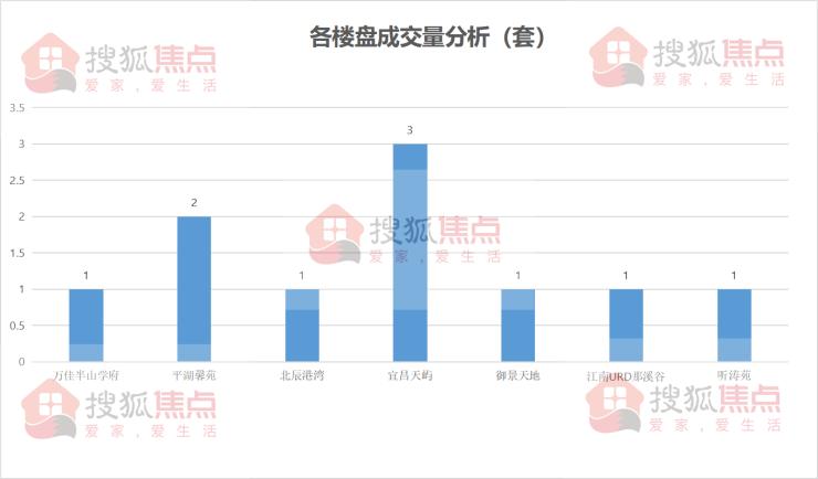 【每日成交】宜昌市西陵区成交5套4月7日宜昌新房成交10套
