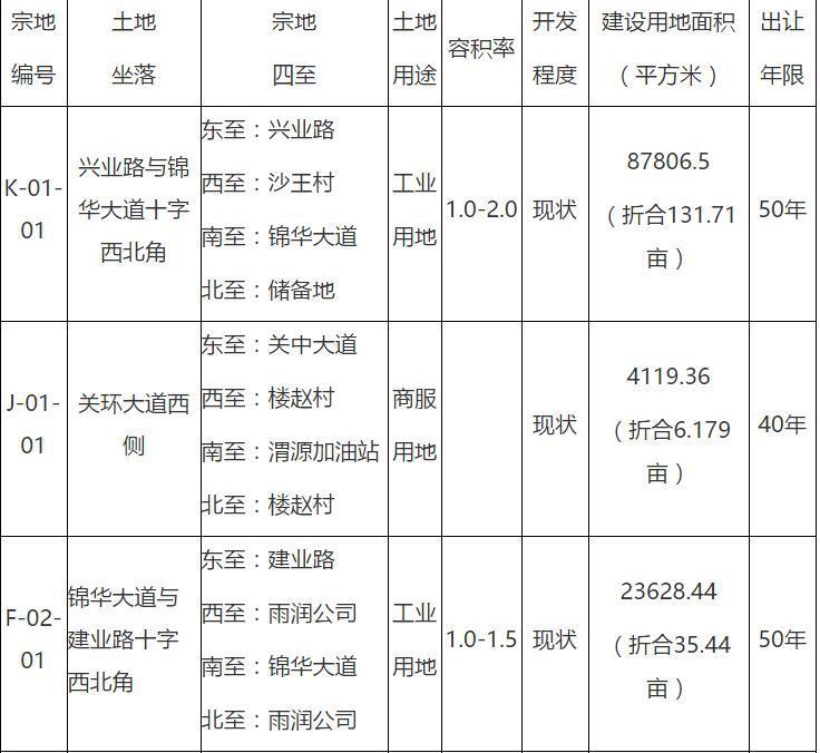 最近消息:渭南国土局国有建设用地使用权挂牌出让公告
