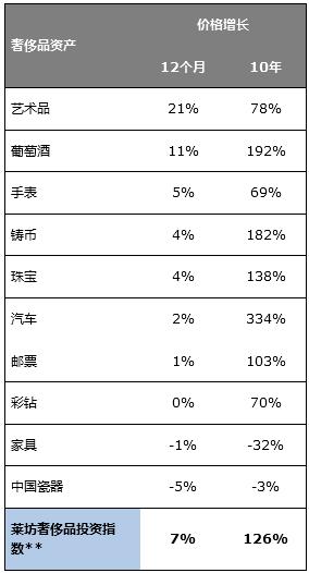 艺术品打破记录 跃居莱坊2017年奢侈品投资指数榜首