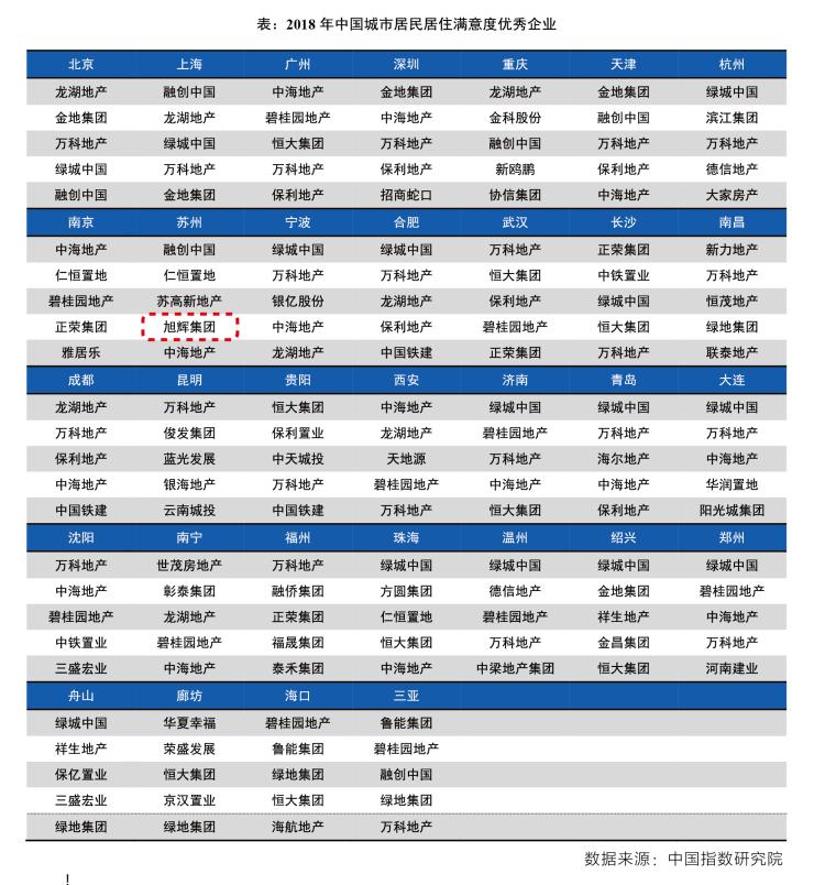 苏南旭辉荣膺2018年中国城市居民居住满意度与忠诚度优秀企业
