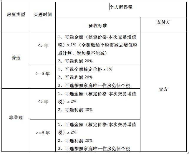 2018年上海最新二手房交易税费标准与税务政策条文指南