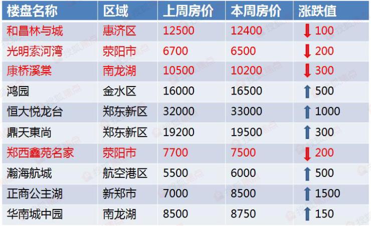 曝3月第二周郑州房价情报 购房人的春天来了