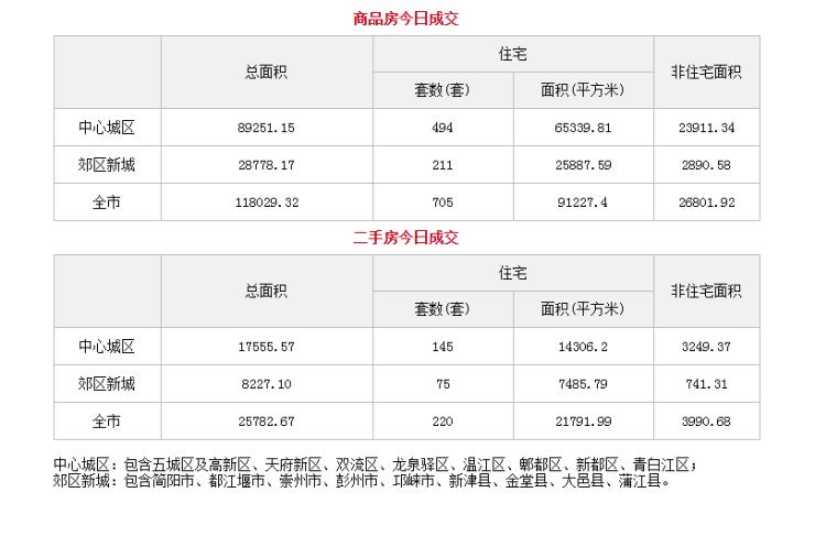 6月24日成都市商品住宅备案成交705套