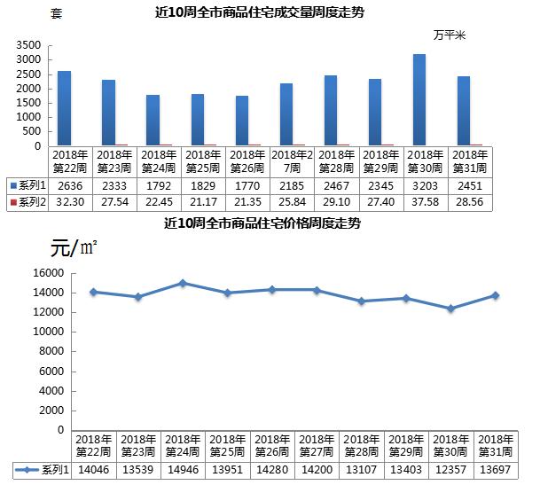 上周青岛新建住宅成交量跌价升 均价环比上涨1340元/㎡