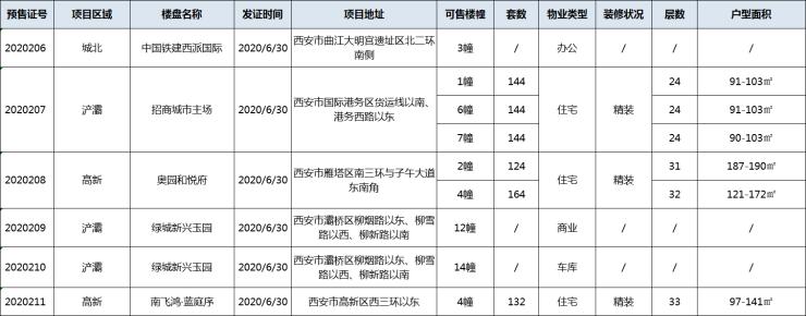【预售播报】6月30日5项目新获证 852套精装房源待上市!-西安