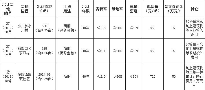 歙县3宗商服用地挂牌出让,其中2宗为商务金融用地